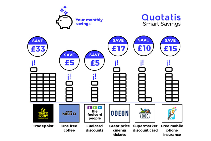 Quotatis introduces Smart Savings account