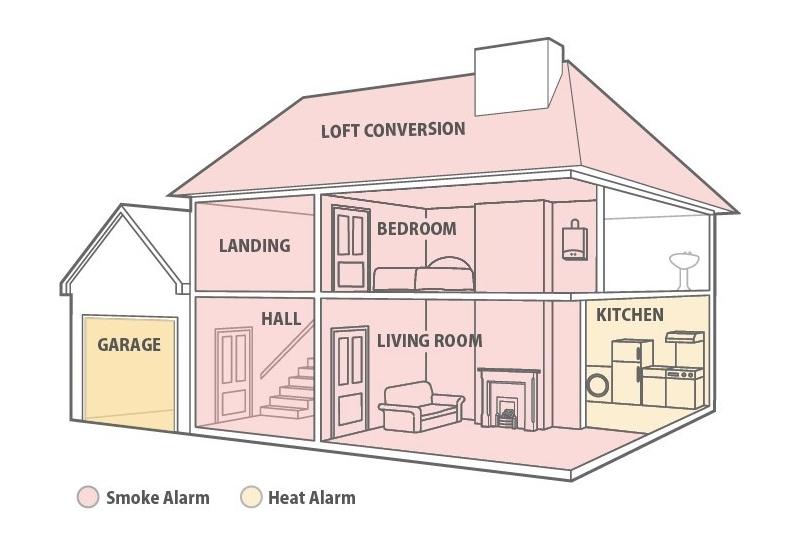 FireAngel explains fire and carbon monoxide legislation