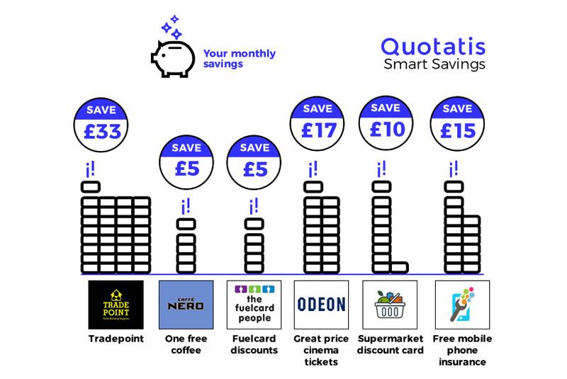 Quotatis introduces Smart Savings account