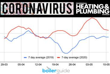 Callouts for boiler repairs rose by 26% despite lockdown