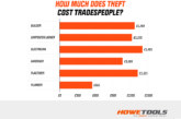 REVEALED: The cost of being in the trades