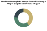 POLL: Tradespeople should be exempt from self-isolation pings