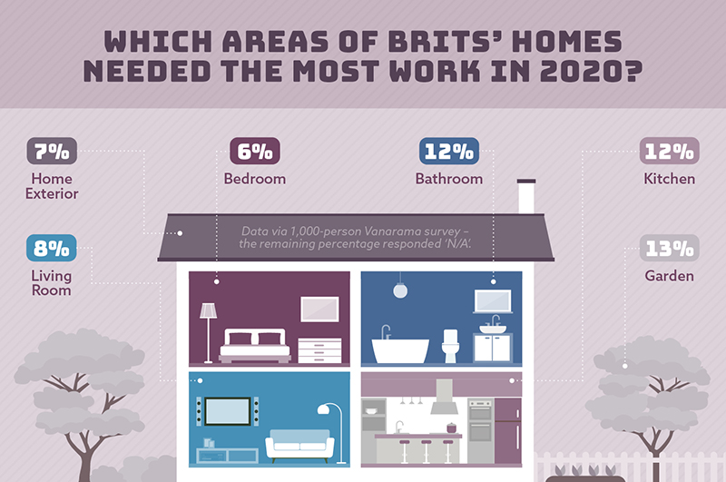 Were plumbers the most in-demand trade in 2020?