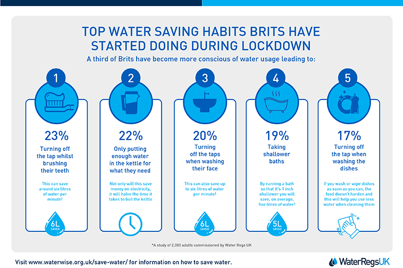 Brits have been watching their water use during lockdown