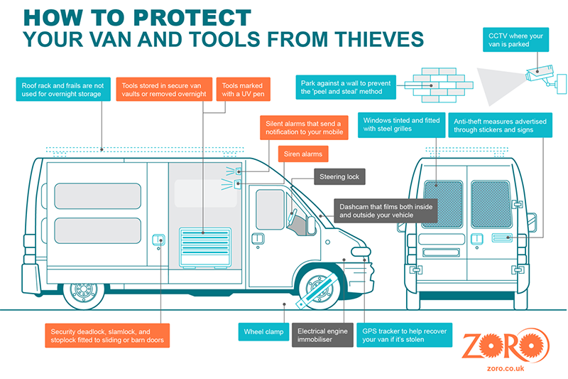 Tips for protecting your van and tools